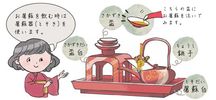お屠蘇を飲む時は屠蘇器(とそき)を使います。